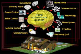 Energy management Automation